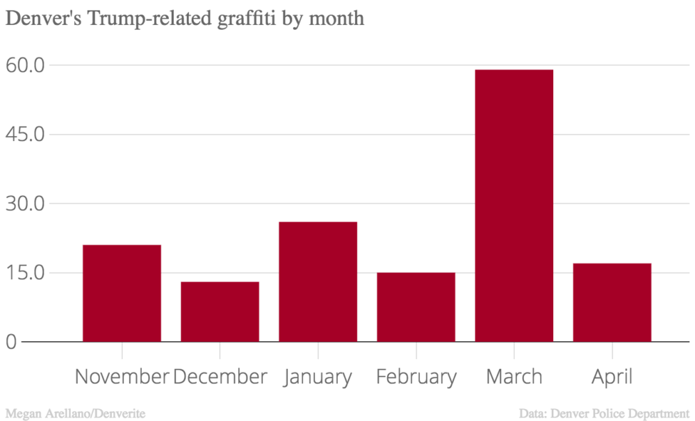 January was the second-most popular month.