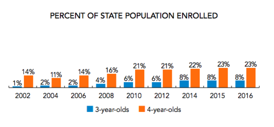This chart shows the percentage of Colorado children served by state-funded preschool over time. (NIEER)