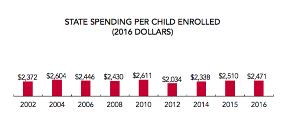 This chart shows how Colorado's per-pupil preschool funding has changed over time. (NIEER)