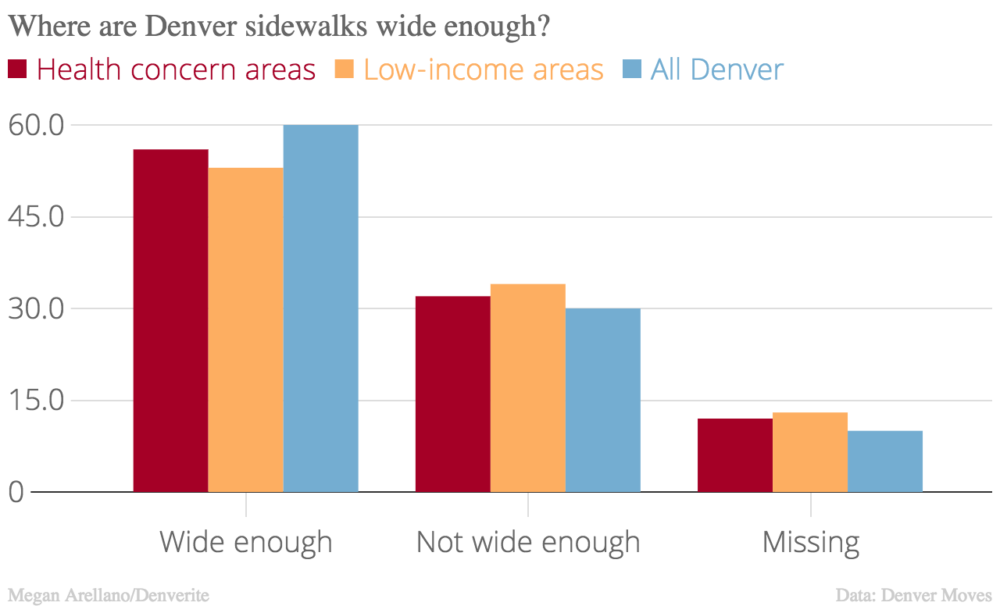 Low-income areas have even fewer sidewalks that are wide enough.