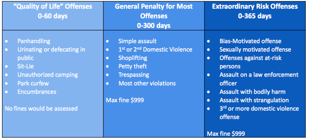 Proposed categories of municipal offenses and punishments. (City of Denver)