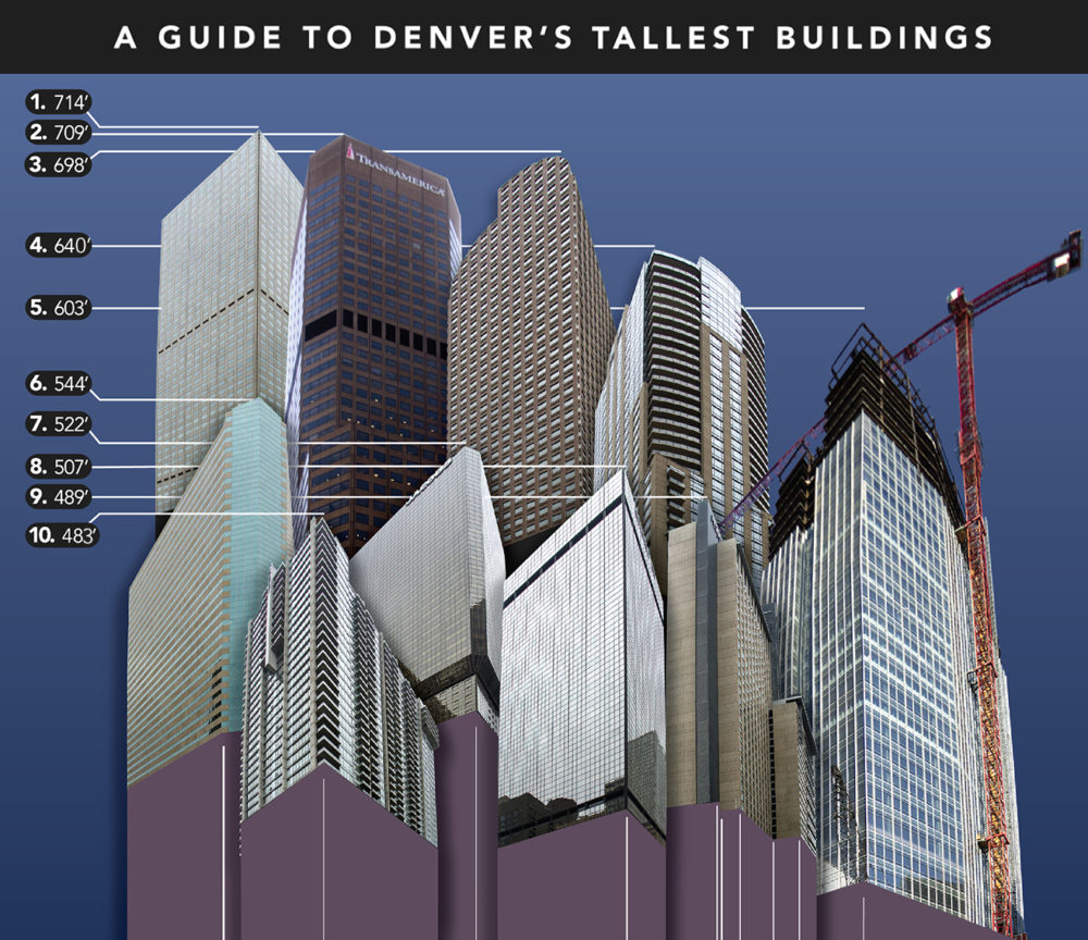 Tallest Buildings June 2017 update. (Graphic by Denverite whiz kid Kevin Beaty)