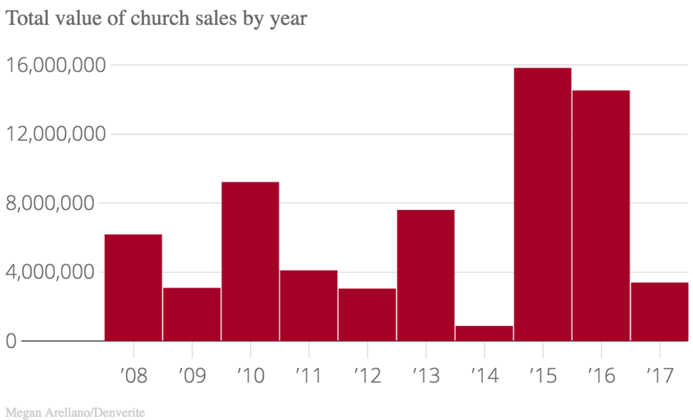 In 2015, church sales totaled more than $15.8 million.