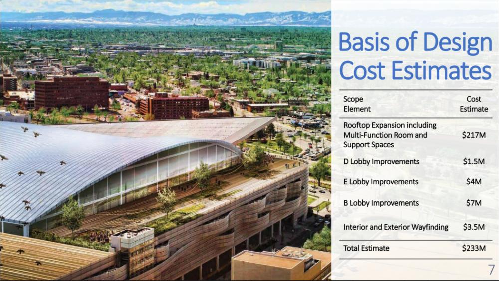 Budget estimates for the Colorado Convention Center expansion. (City of Denver)