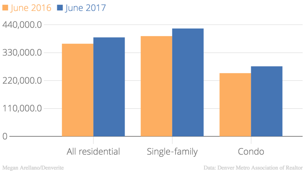 The median sold price for all Denver residential housing in June 2017 was $390,000.