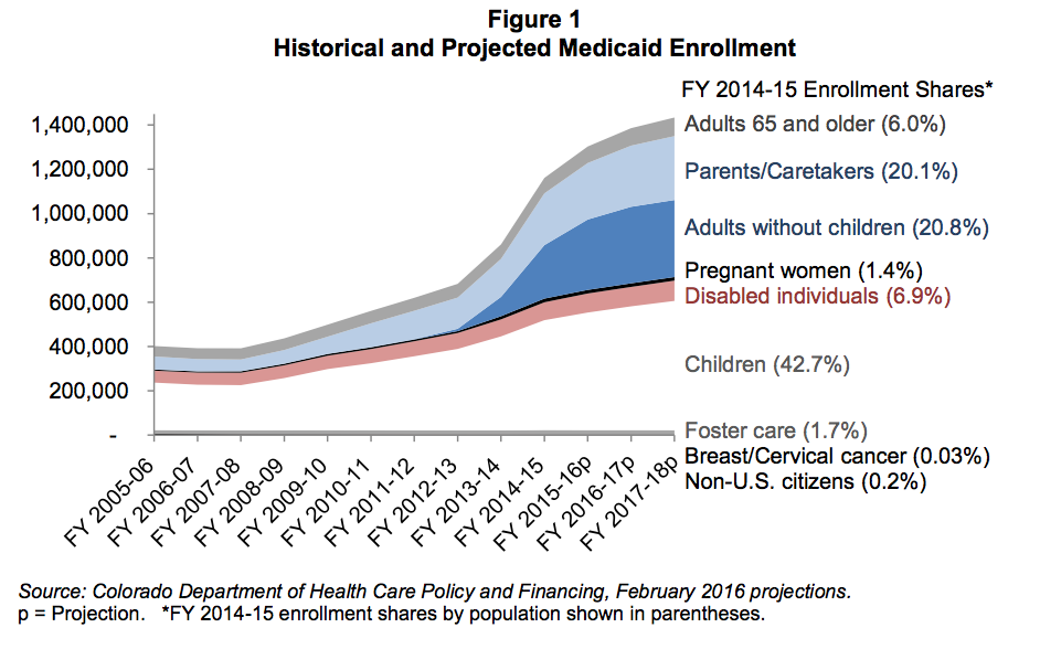 The recent growth of Medicaid enrollment in Colorado. (Colorado Department of Health Care Policy and Financing)