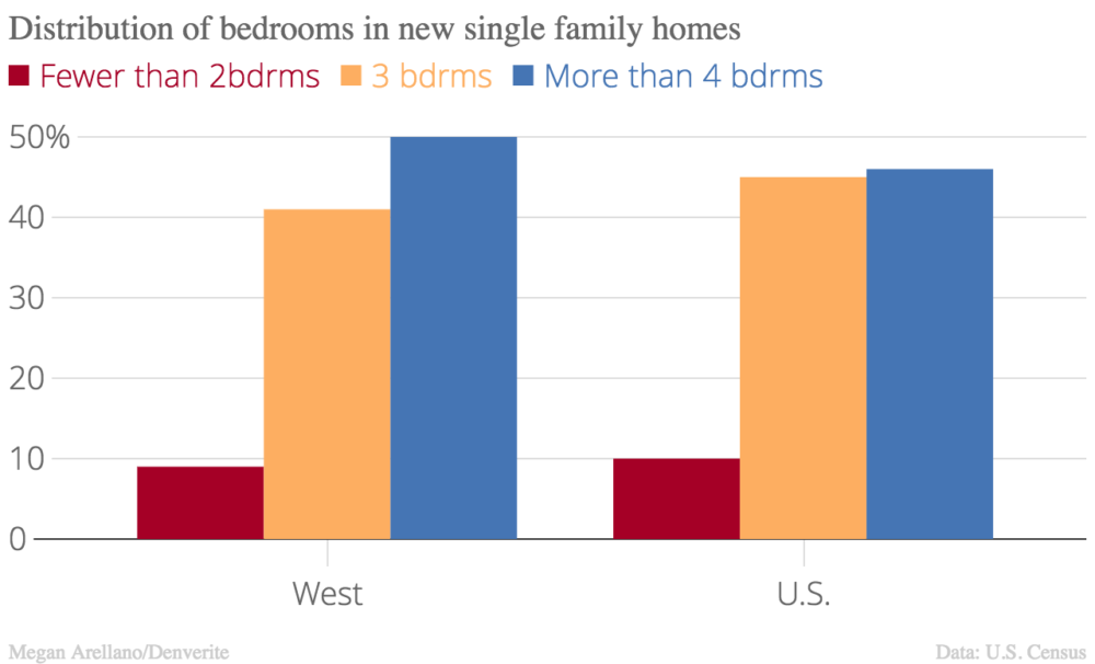 The share of new homes built with two bedrooms or fewer is actually the lowest share.