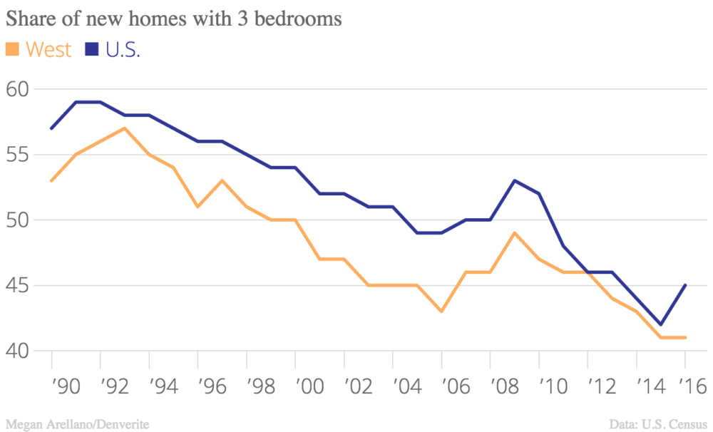 After 2012, the Western U.S. had a smaller share of three-bedroom homes built than the national average.