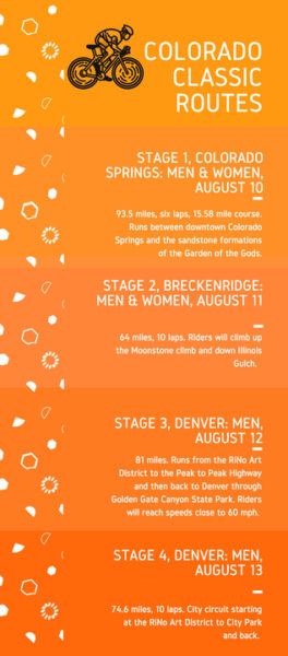 Colorado Classic Stages