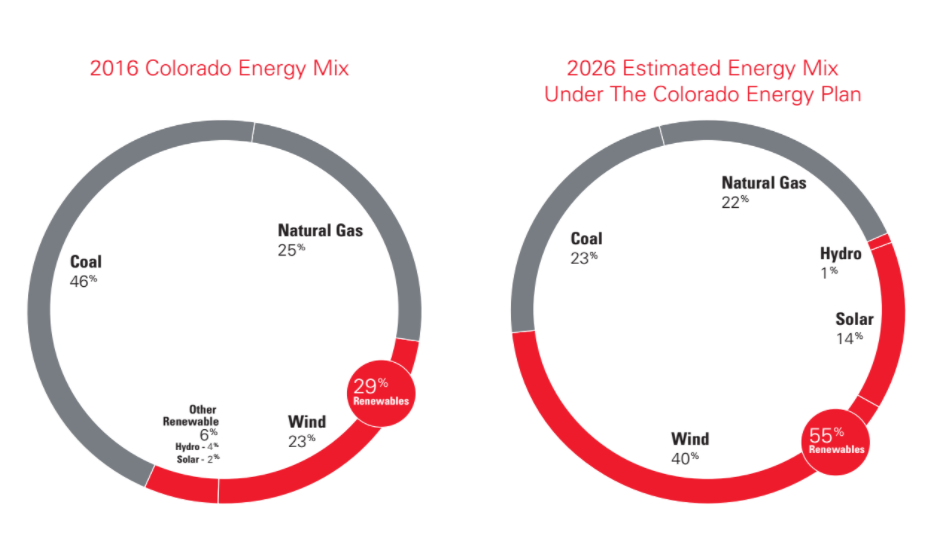 Xcel's predictions for changes in its energy mix under a new proposal. (Xcel Energy)