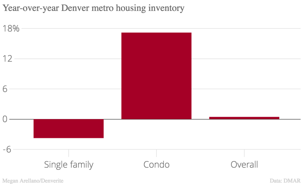 Condo inventory increased dramatically compared to last year.
