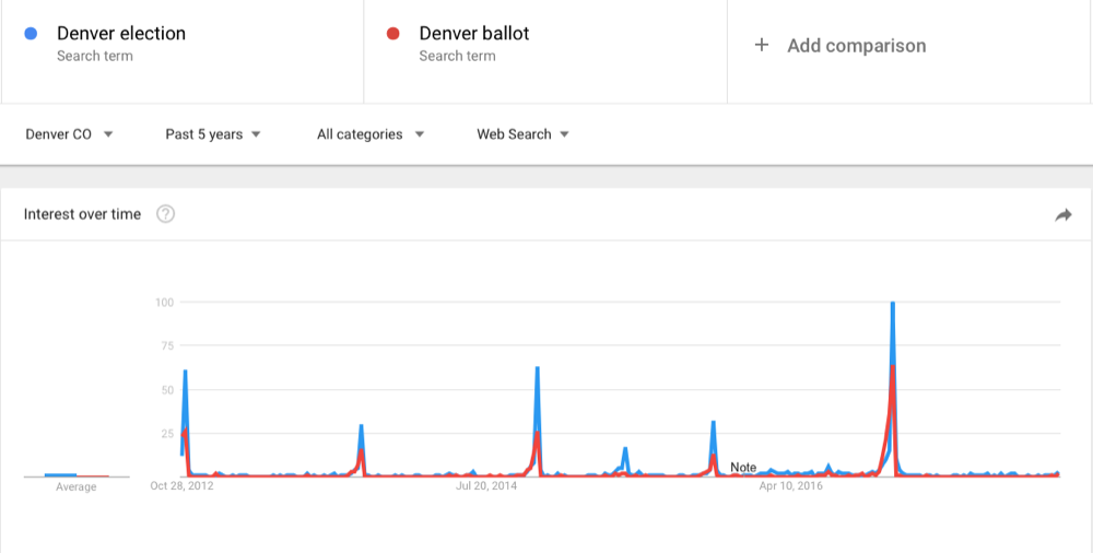 Google Trends says voters are not googling the Denver 2017 election. (Screenshot)