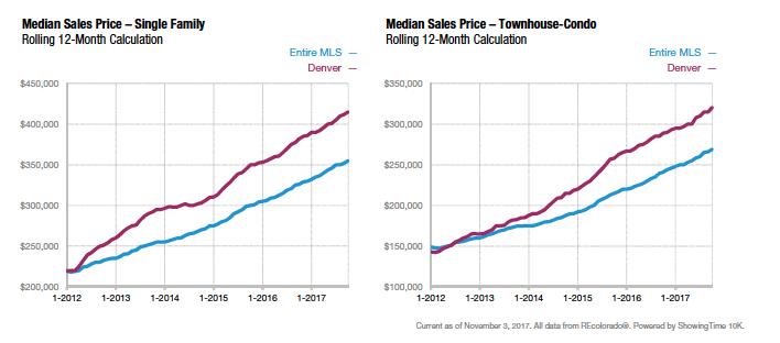Median sales prices sine 2016 via Denver Metro Real Estate Association.