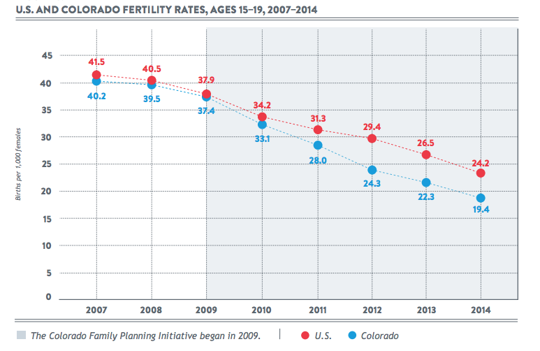 A graph of late-teen birth rates by Colorado Department of Public Health & Environment