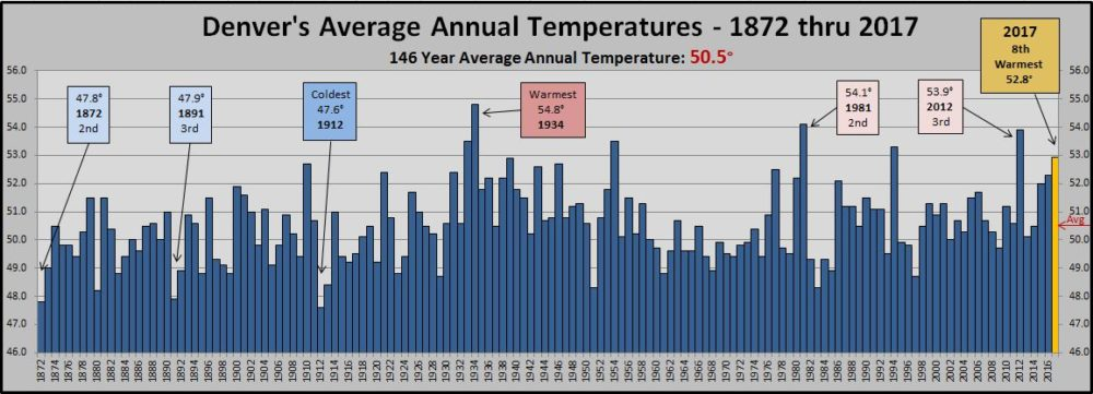 A chart of Denver's temperature records. (National Weather Service)