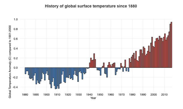 A chart of global temperature changes. (Climate.gov)