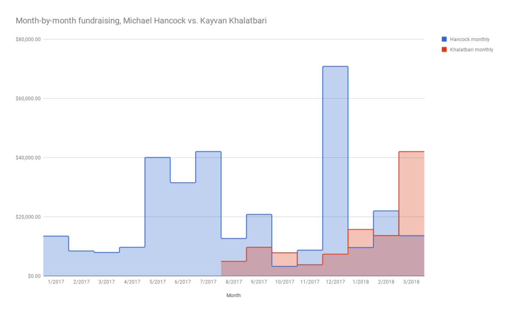 A chart showing reported monthly campaign fundraising by Mayor Michael Hancock and challenger Kayvan Khalatbari. (Andrew Kenney/Denverite)