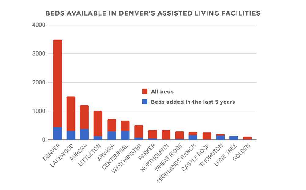 Available beds in Denver's assisted living facilities.