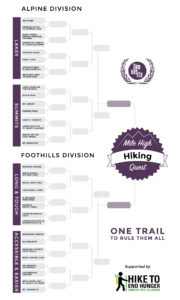 Denverite's Mile High Hiking Quest bracket.