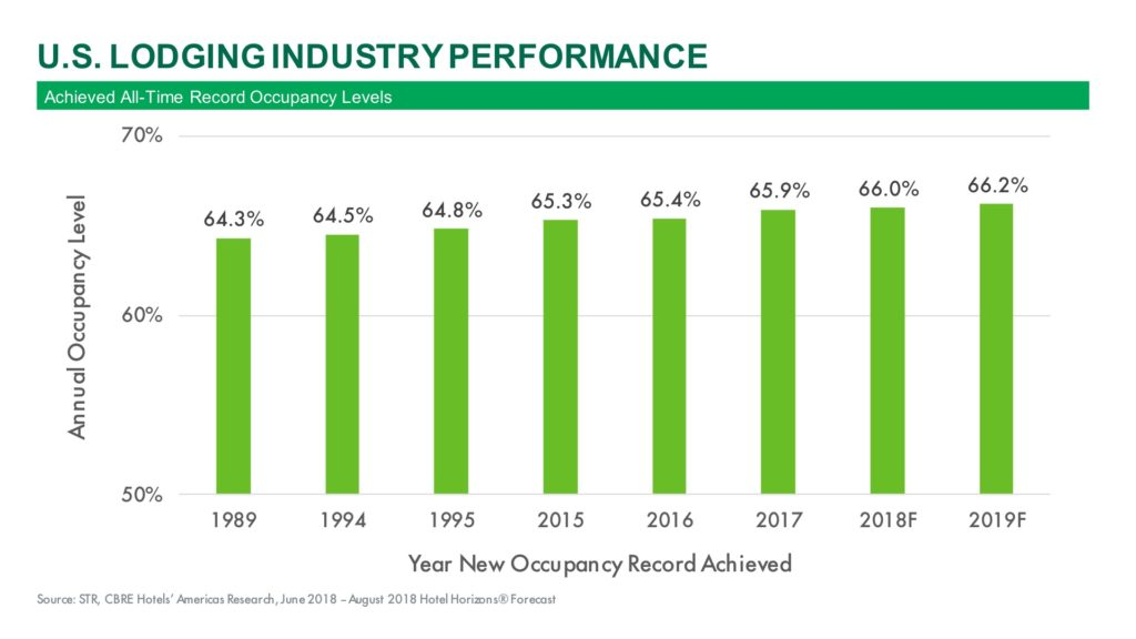 Achieved All Time Record Occupancy Levels (Courtesy of CBRE)
