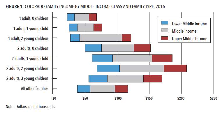 (Colorado's Middle Class Families/The Bell Policy Center)
