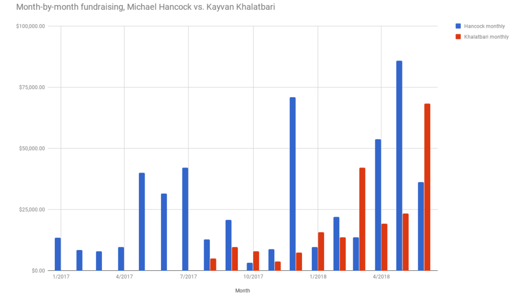 Fundraising totals for Mayor Michael Hancock and challenger Kayvan Khalatbari. (Andrew Kenney/Denverite)