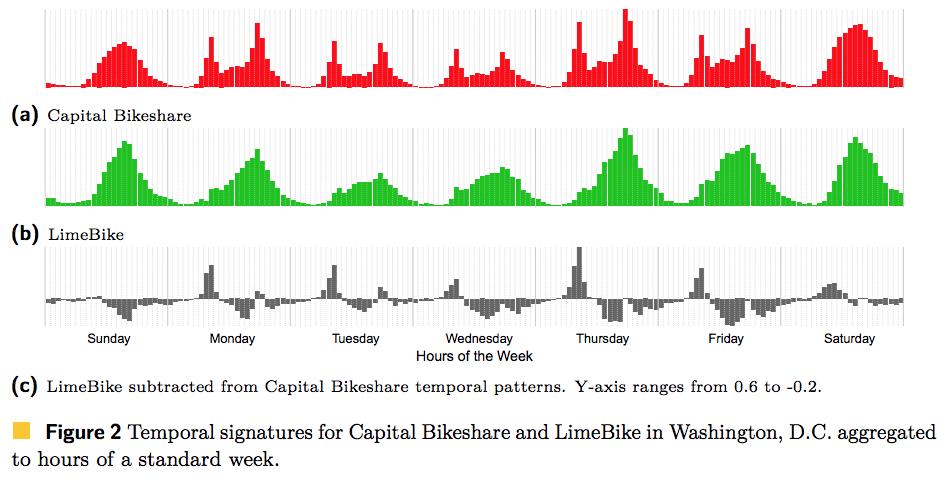 (Docked vs. Dockless Bike-sharing: Contrasting Spatiotemporal Patterns/McGill University)