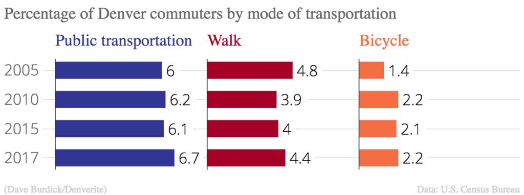 Percentage_of_Denver_commuters_by_mode_of_transportation_Public_transportation_Walk_Bicycle_chartbuilder (2)