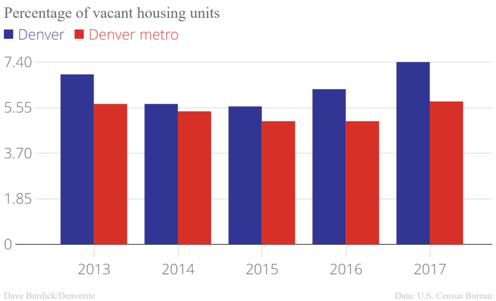 Percentage_of_vacant_housing_units_Denver_Denver_metro_chartbuilder