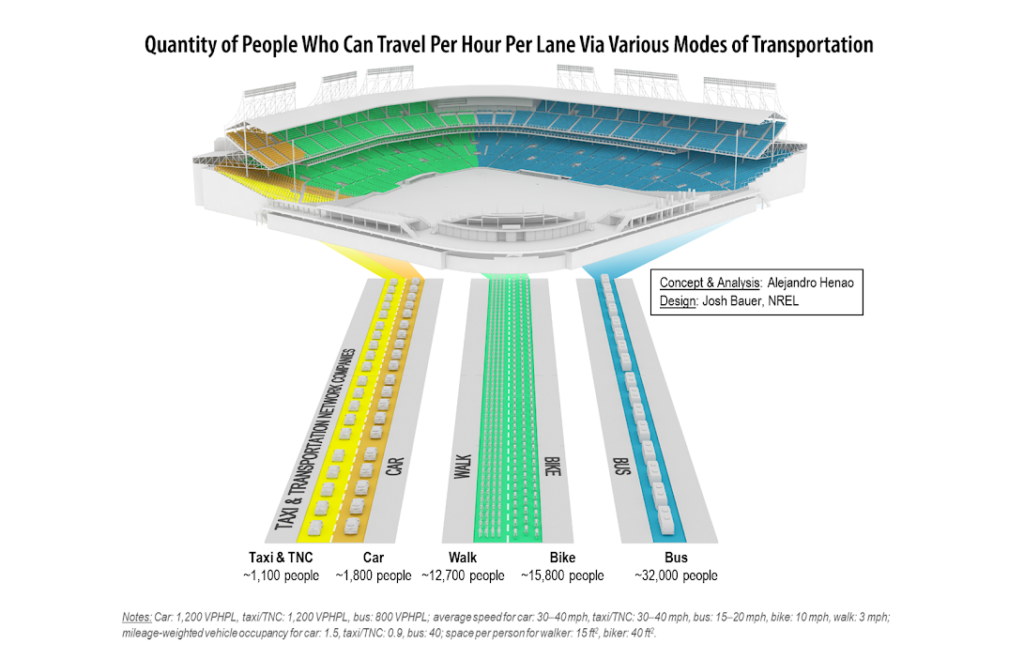 A chart detailing how various transportation modes can move different quantities of people. (Courtesy of Alejnadro Henao)