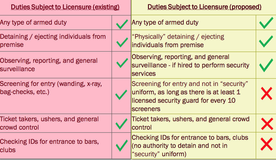 A chart presented to city council in 2017 explaining potential changes to the security guard license ordinance. (Courtesy of Denver)
