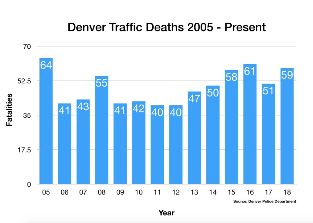 2005 – 2018 traffic deaths