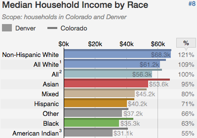 Income by racial categories in the city of Denver and State of Colorado. (Courtesy of census information)