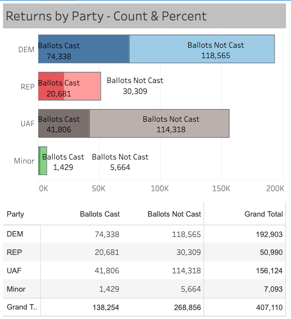 (Denver Elections Division)