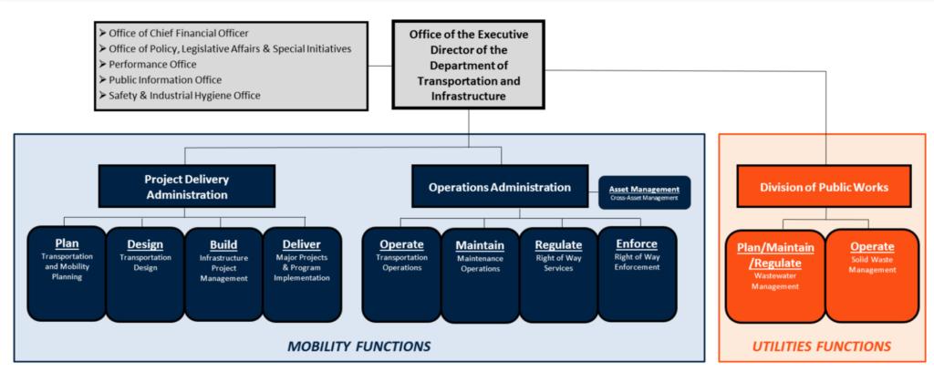 Hey, look, a new organizational chart! (Denver Public Works)