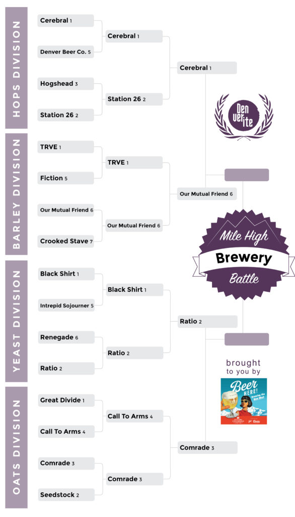 We're down to four breweries in this epic battle.