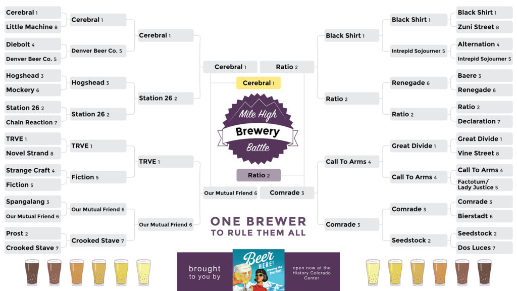 Cerebral Brewing won the greatest beer competition in Denverite history.