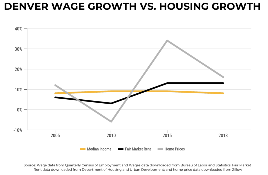 Denver's paychecks haven't changed much, but housing costs have. (Courtesy, City and County of Denver)