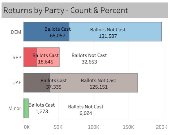 (Via Denver Elections)