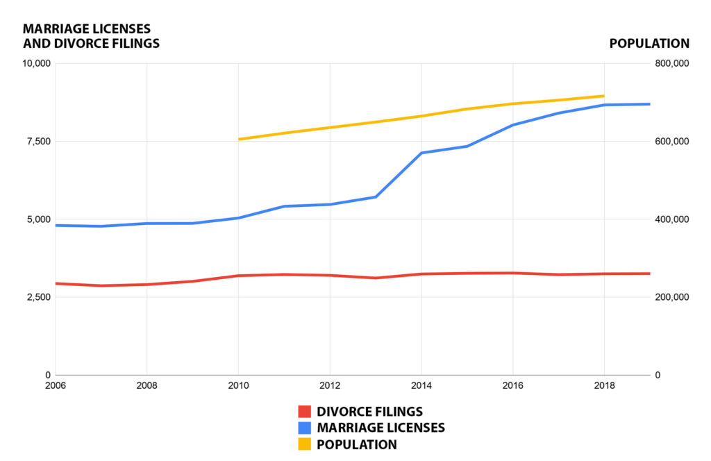 Use the left axis for the red divorce and blue marriage lines and the right axis for the yellow population line. (Sources: Denver Clerk and Recorder, Colorado Judicial Branch Annual Statistical Report and U.S. Census)
