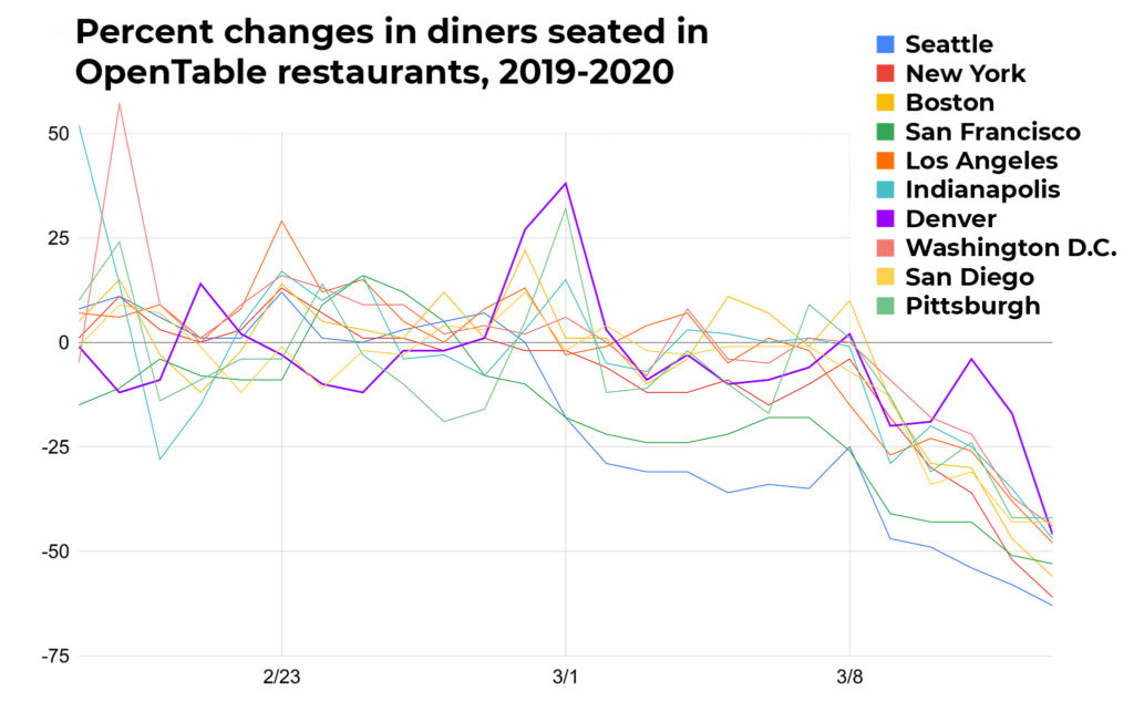 Data for all cities include percent change for at least 50 restaurants. (Source: OpenTable)