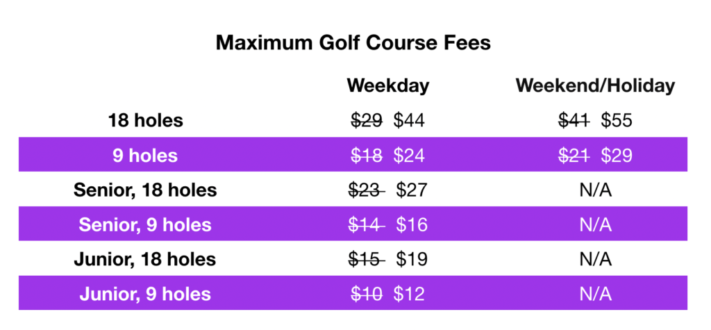 The fees now allowed at City Park, Willis Case, Overland, Kennedy, Evergreen, and Wellshire golf courses. (Source: Denver Parks & Recreation)