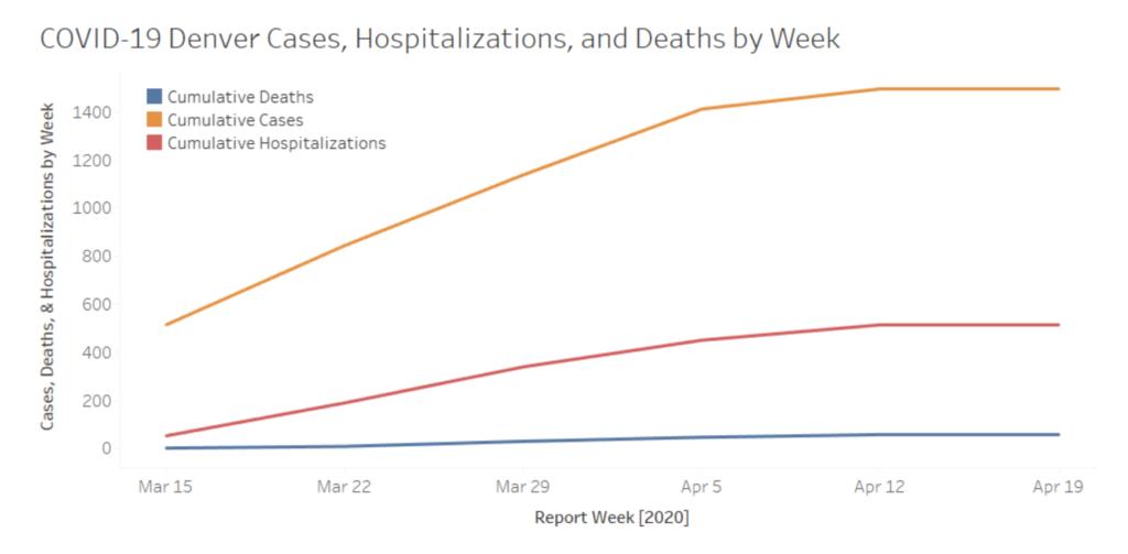"""The curve"" as of April 21, 2019. (Denver Health)"