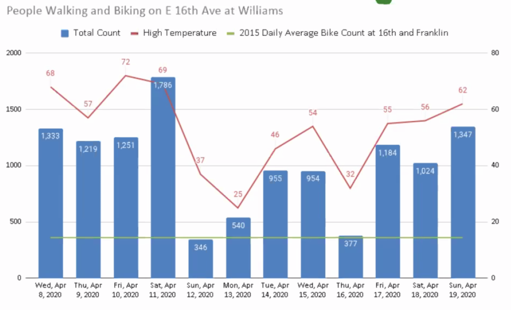 (Source: Denver Streets Partnership)