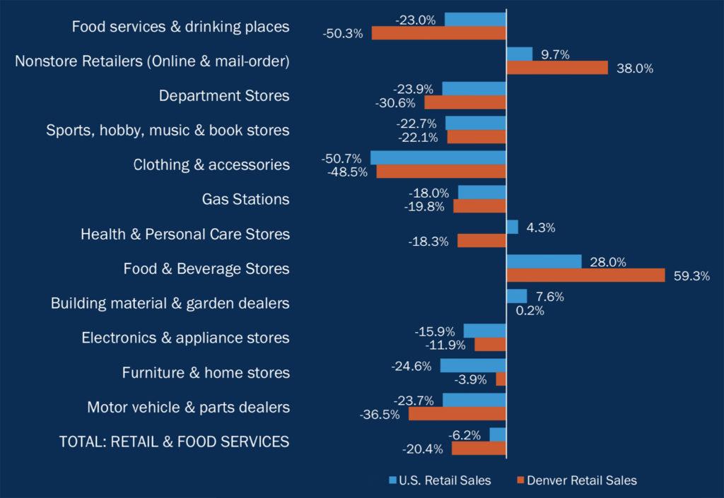 (Source: Denver Department of Finance)