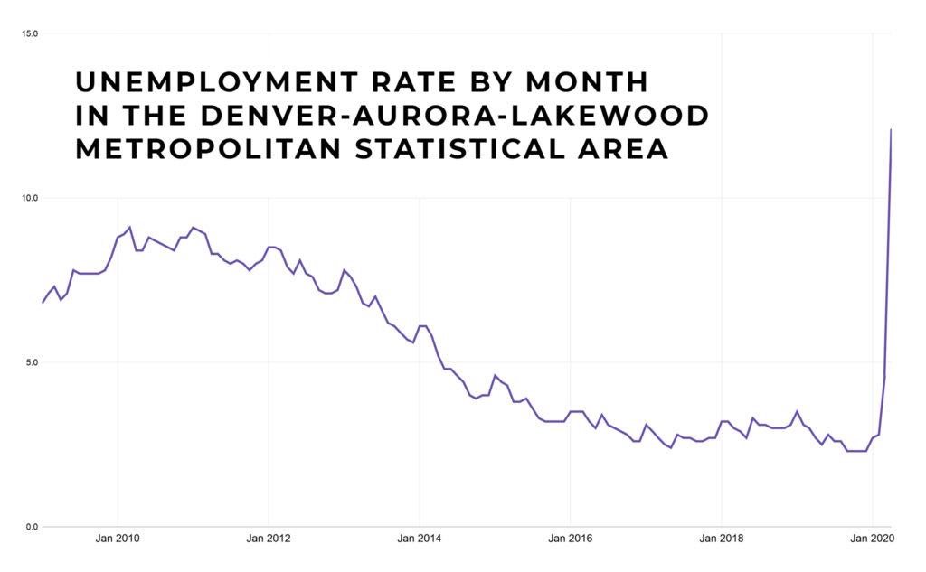 (Source: Colorado Department of Labor and Employment; Bureau of Labor Statistics)