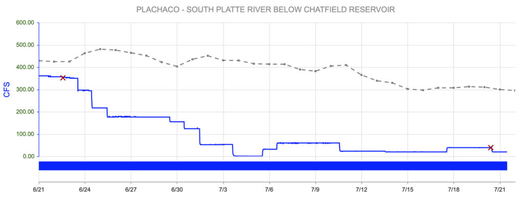 River level readings from a state-run stream gauge at South Platte Park.