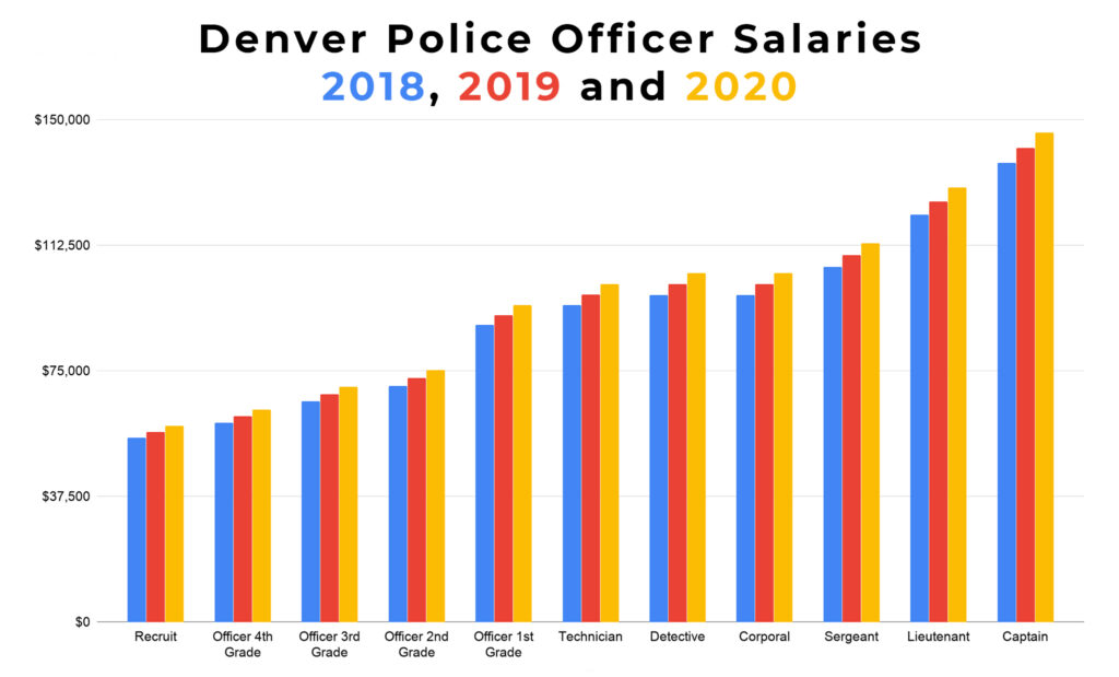 Source: City and County of Denver collective bargaining contract.