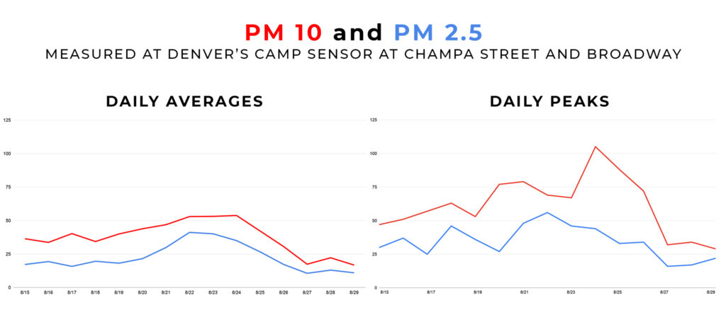 These readings of particulate matter pollution measuring 10 microns or smaller and 2.5 microns and smaller in downtown Denver show how averaged readings can conceal daily peaks.