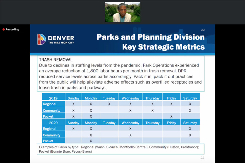 Denver Parks and Recreation Executive Director Happy Haynes presents City Council with a draft budget over Zoom. Sept. 23, 2020.